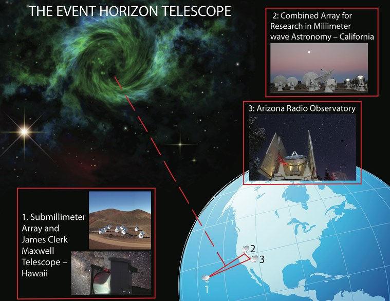 Event Horizon Telescope