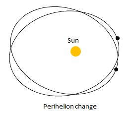 motions of the earth perihelion