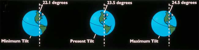 motions of the earth rotation axis