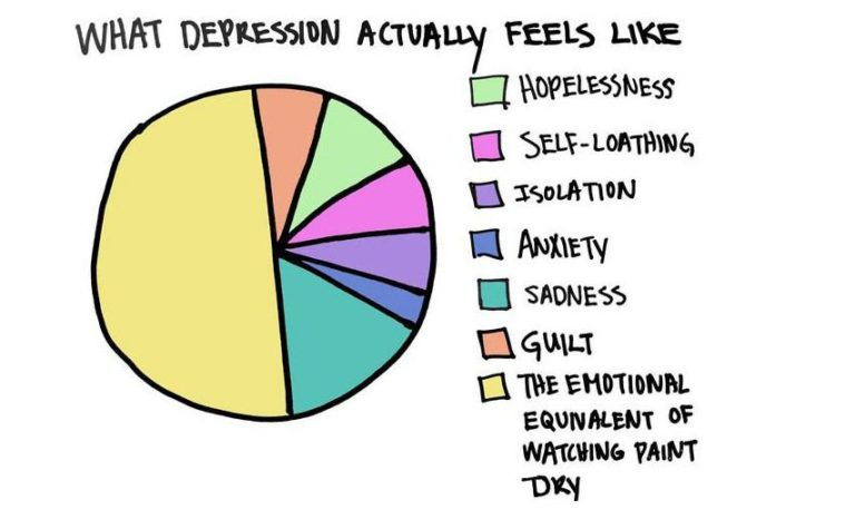 Read more about the article 13 Graphs Perfectly Demonstrate What Depression Feels Like