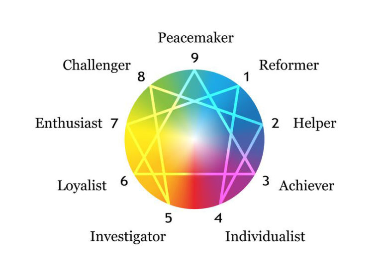 Enneagram Types and How Knowing Them Can Help You Understand Yourself and Others
