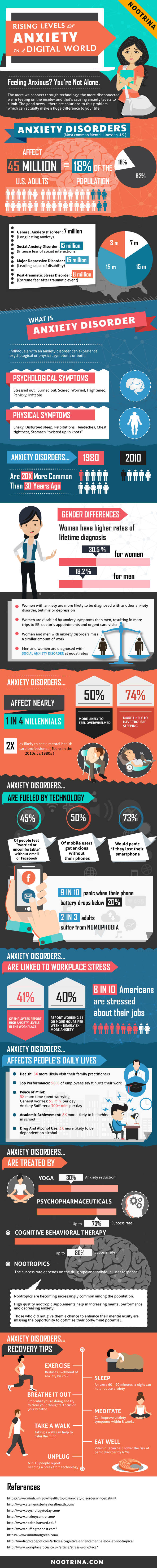tech anxiety symptoms infographic