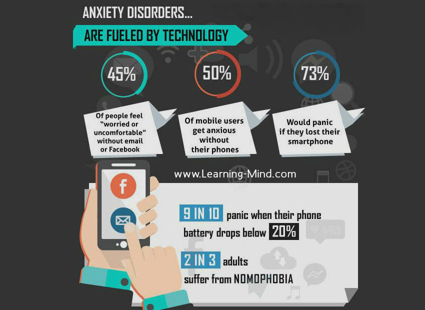 How Technology Fuels Anxiety Symptoms in the Modern World (Infographic)