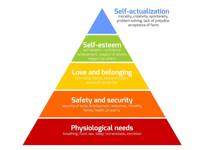 self-actualization maslows hierarchy of needs