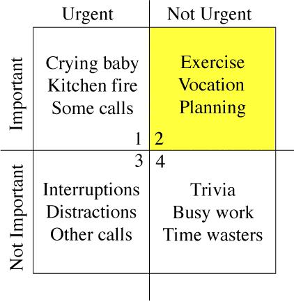 time management priorities matrix